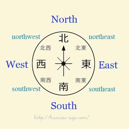 英語 東西 南北