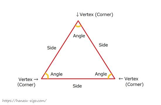 三角形のパーツの英語名称