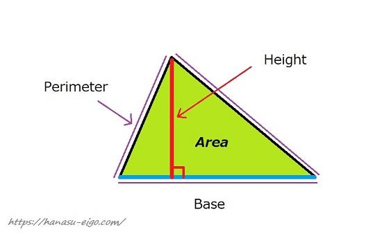 三角形の面積、底辺、高さ、外周の英語表現
